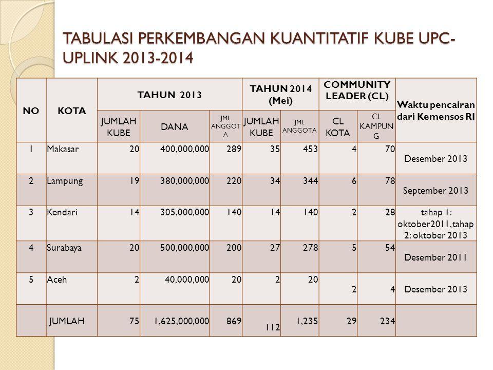 TABULASI PERKEMBANGAN KUANTITATIF KUBE UPC- UPLINK 2013-2014 NOKOTA TAHUN 2013 TAHUN 2014 (Mei) COMMUNITY LEADER (CL) Waktu pencairan dari Kemensos RI