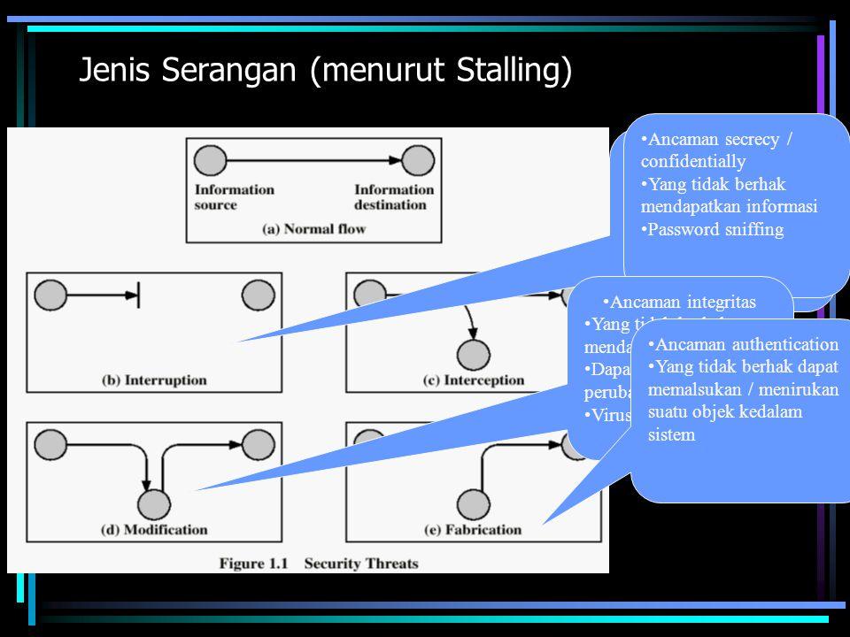 Jenis Serangan (menurut Stalling) Ancaman Availabiliti DoS Attack, Network Fooding Memotong jalur komunikasi Ancaman secrecy / confidentially Yang tid