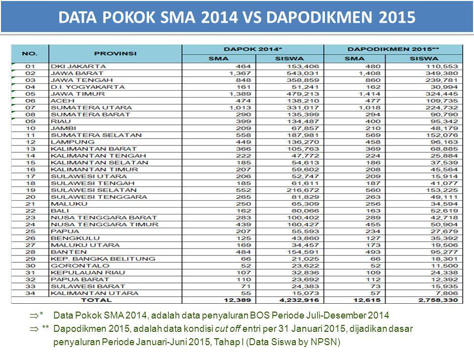 DATA POKOK SMA 2014 VS DAPODIKMEN 2015