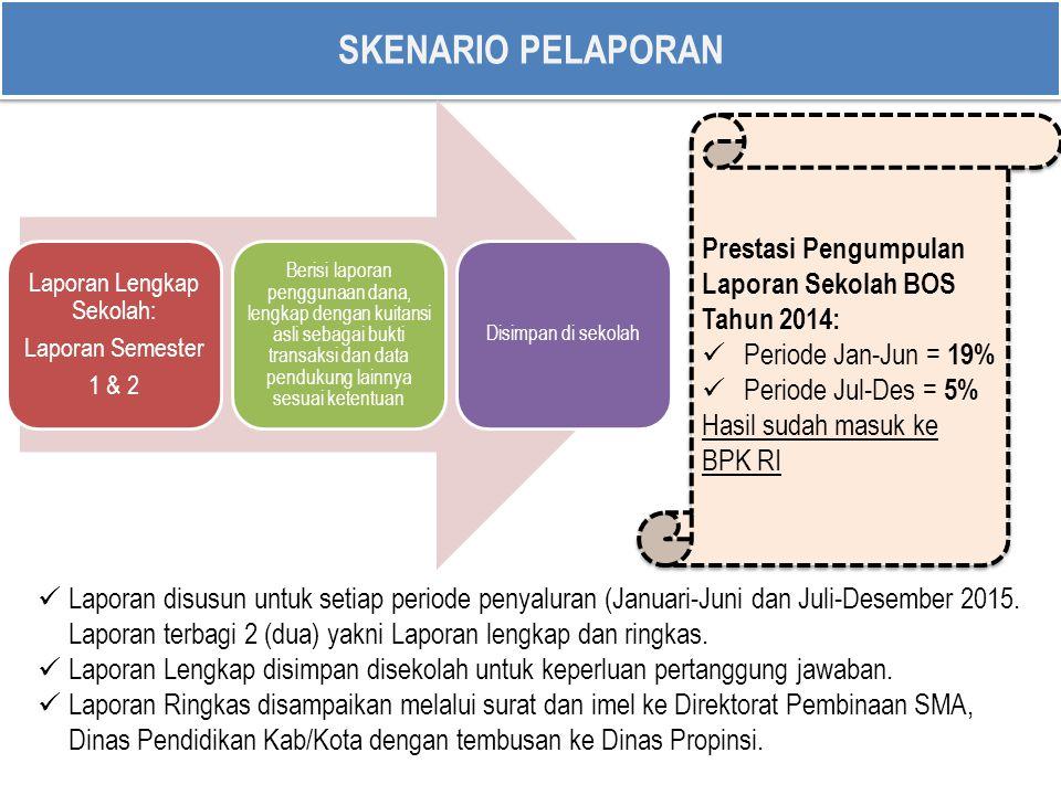 SKENARIO PELAPORAN Laporan Lengkap Sekolah: Laporan Semester 1 & 2 Berisi laporan penggunaan dana, lengkap dengan kuitansi asli sebagai bukti transaks