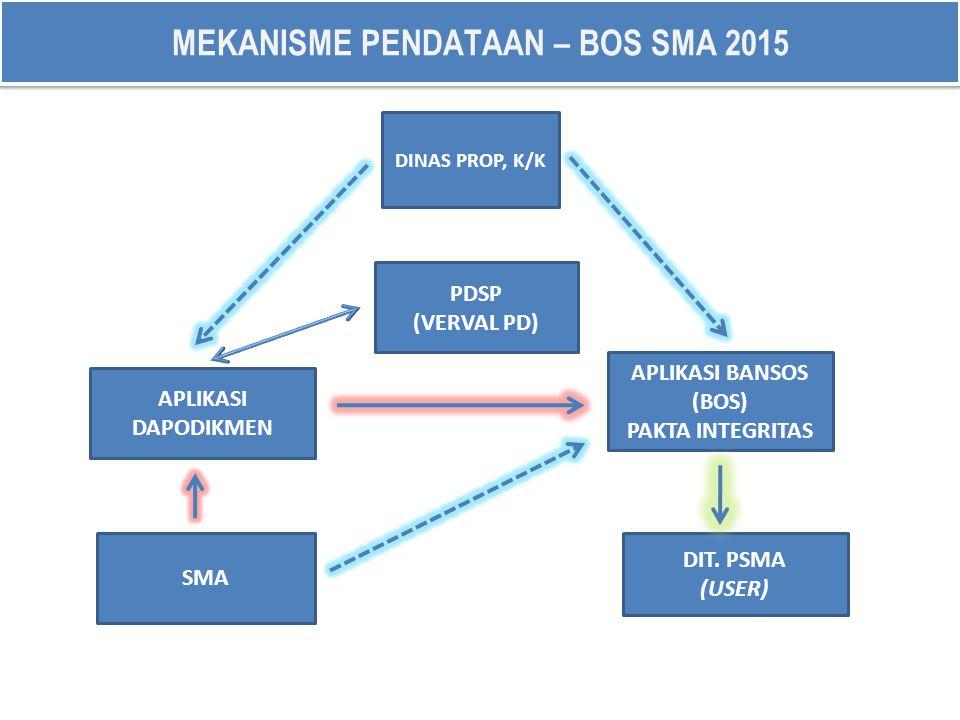 APLIKASI DAPODIKMEN SMA APLIKASI BANSOS (BOS) PAKTA INTEGRITAS DIT. PSMA (USER) PDSP (VERVAL PD) MEKANISME PENDATAAN – BOS SMA 2015 DINAS PROP, K/K