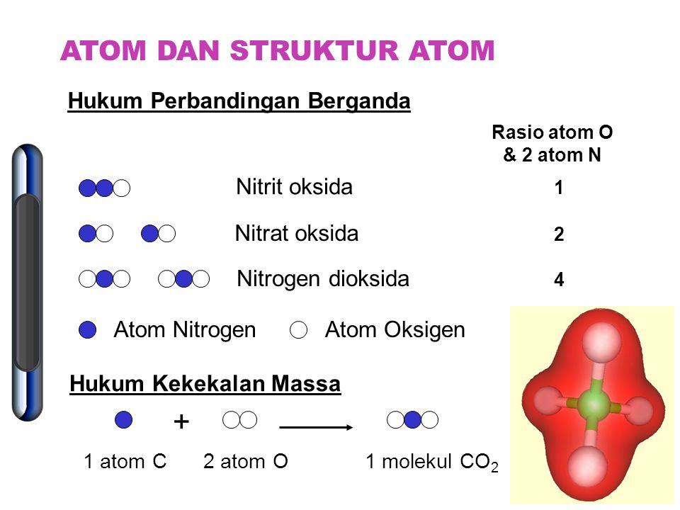 Hukum Perbandingan Tetap 4 atom Pb4 atom S4 molekul PbS 4 atom Pb 6 atom Pb 6 atom S 4 atom S 4 molekul PbS 2 atom S 4 atom Pb + + + + + ATOM DAN STRU