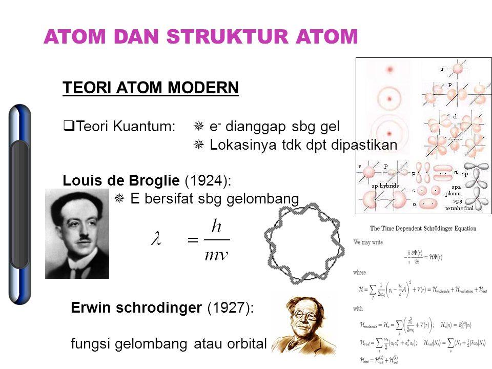 DAFTAR PERIODIK MODERN : Disusun berdasarkan nomor atom No atom =  proton dlm inti  elektron di luar inti (utk atom netral) Golongan: sifat kimia mi