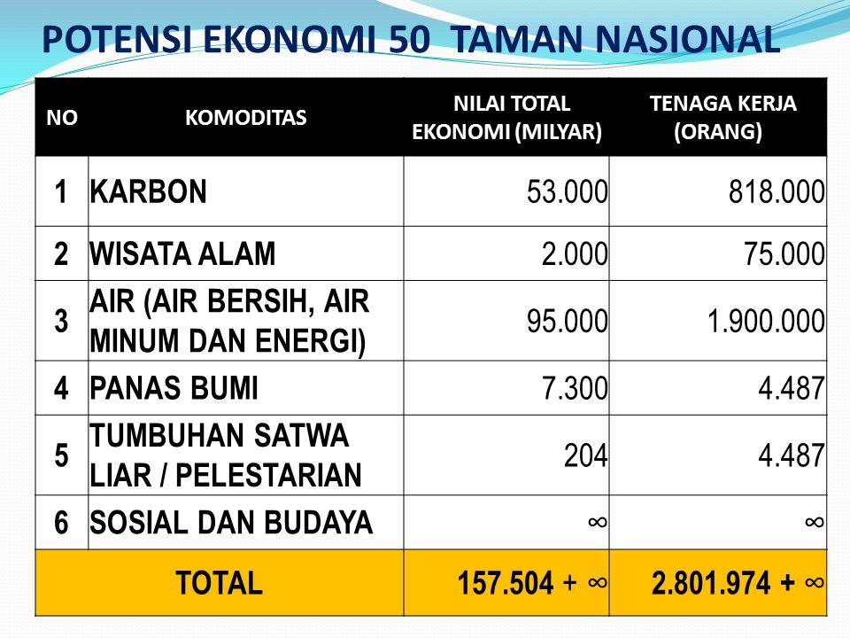POTENSI EKONOMI 50 TAMAN NASIONAL NOKOMODITAS NILAI TOTAL EKONOMI (MILYAR) TENAGA KERJA (ORANG) 1KARBON 53.000 818.000 2WISATA ALAM 2.000 75.000 3 AIR