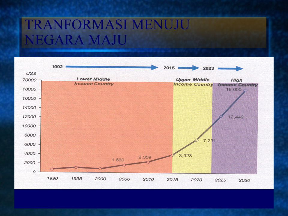 VISI INDONESIA 2030 5 BESAR KEKUATAN EKONOMI DUNIA, PENDAPATAN PERKAPITA SEKITAR US$ 18 RIBU, JUMLAH PENDUDUK SEKITAR 285 JUTA JIWA PEMANFAATAN KEKAYA