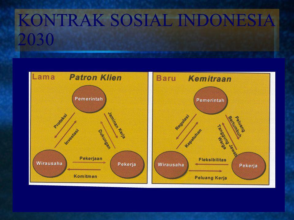 MISI INDONESIA 2030