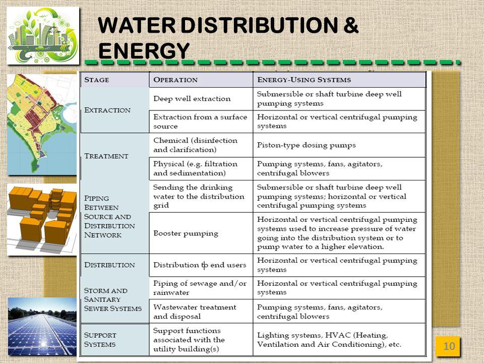 MANAJEMEN KOTA - JP WATER DISTRIBUTION & ENERGY 10
