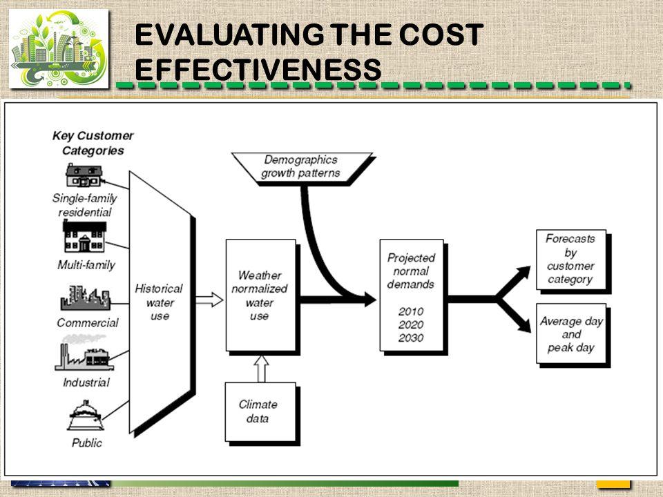 MANAJEMEN KOTA - JP EVALUATING THE COST EFFECTIVENESS 14