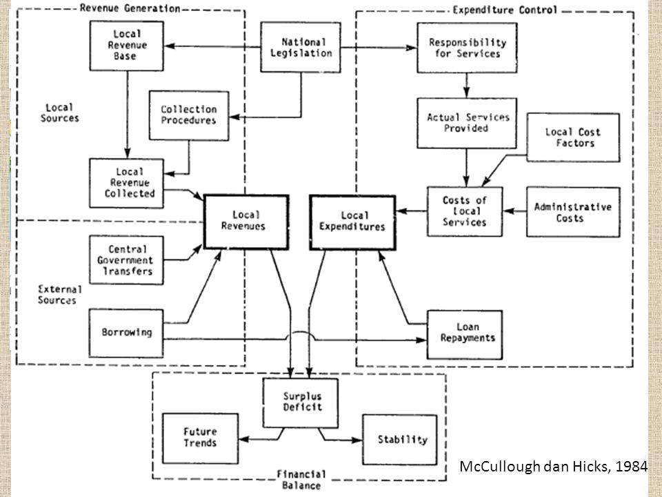MANAJEMEN KOTA - JP 3 McCullough dan Hicks, 1984
