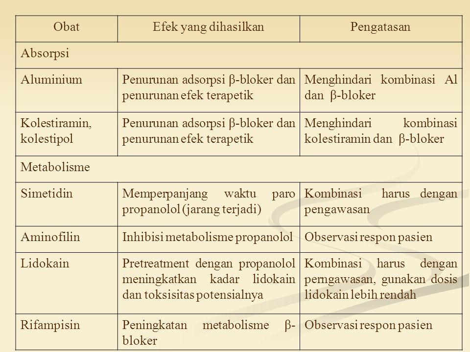 ObatEfek yang dihasilkanPengatasan Absorpsi AluminiumPenurunan adsorpsi β-bloker dan penurunan efek terapetik Menghindari kombinasi Al dan β-bloker Kolestiramin, kolestipol Penurunan adsorpsi β-bloker dan penurunan efek terapetik Menghindari kombinasi kolestiramin dan β-bloker Metabolisme SimetidinMemperpanjang waktu paro propanolol (jarang terjadi) Kombinasi harus dengan pengawasan AminofilinInhibisi metabolisme propanololObservasi respon pasien LidokainPretreatment dengan propanolol meningkatkan kadar lidokain dan toksisitas potensialnya Kombinasi harus dengan perngawasan, gunakan dosis lidokain lebih rendah RifampisinPeningkatan metabolisme β- bloker Observasi respon pasien