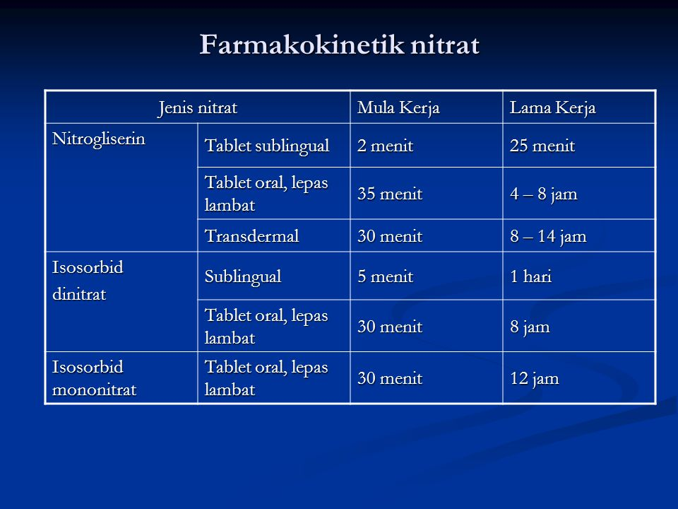 Farmakokinetik nitrat Jenis nitrat Mula Kerja Lama Kerja Nitrogliserin Tablet sublingual 2 menit 25 menit Tablet oral, lepas lambat 35 menit 4 – 8 jam