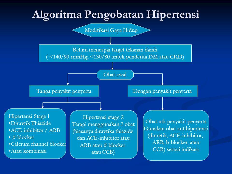 Algoritma Pengobatan Hipertensi Modifikasi Gaya Hidup Belum mencapai target tekanan darah ( <140/90 mmHg; <130/80 untuk penderita DM atau CKD) Obat aw