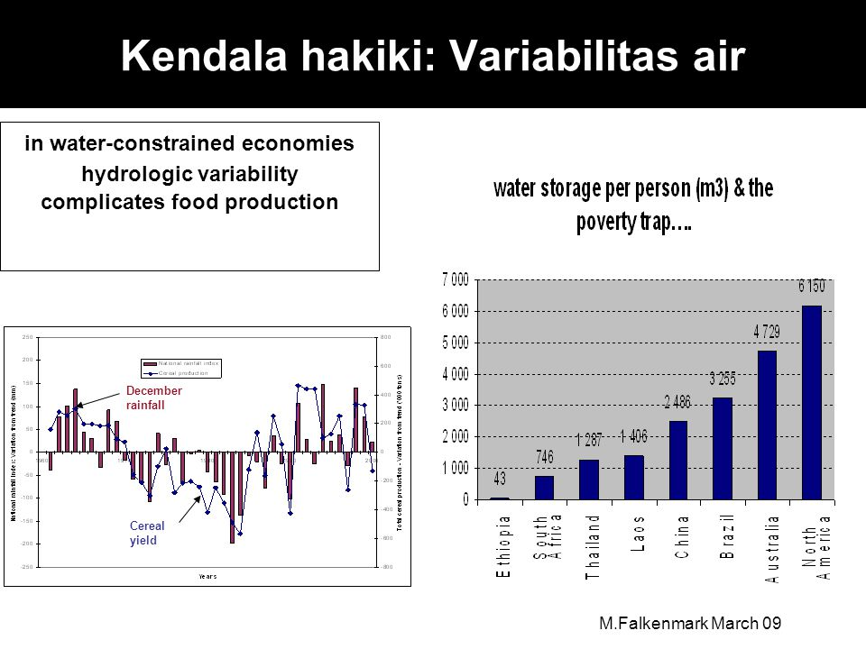Kendala hakiki: Variabilitas air in water-constrained economies hydrologic variability complicates food production December rainfall Cereal yield M.Falkenmark March 09