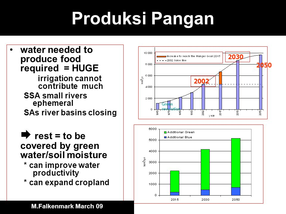 Produksi Pangan water needed to produce food required = HUGE irrigation cannot contribute much SSA small rivers ephemeral SAs river basins closing  rest = to be covered by green water/soil moisture * can improve water productivity * can expand cropland 2002 2030 2050 Green revolution M.Falkenmark March 09