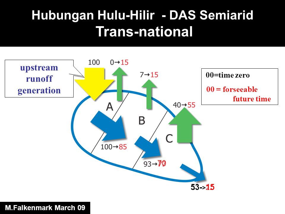 Hubungan Hulu-Hilir - DAS Semiarid Trans-national 00=time zero 00 = forseeable future time upstream runoff generation 70 53- > 15 M.Falkenmark March 09