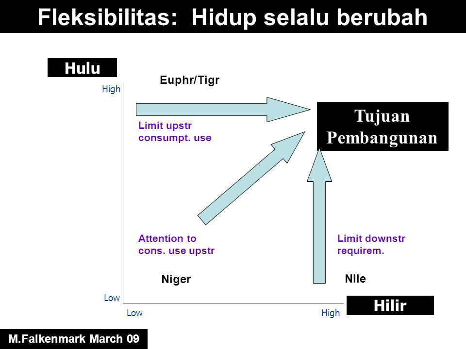 Hilir Hulu Low High LowHigh Tujuan Pembangunan Attention to cons. use upstr Limit downstr requirem. Limit upstr consumpt. use Euphr/Tigr Nile Niger Fl