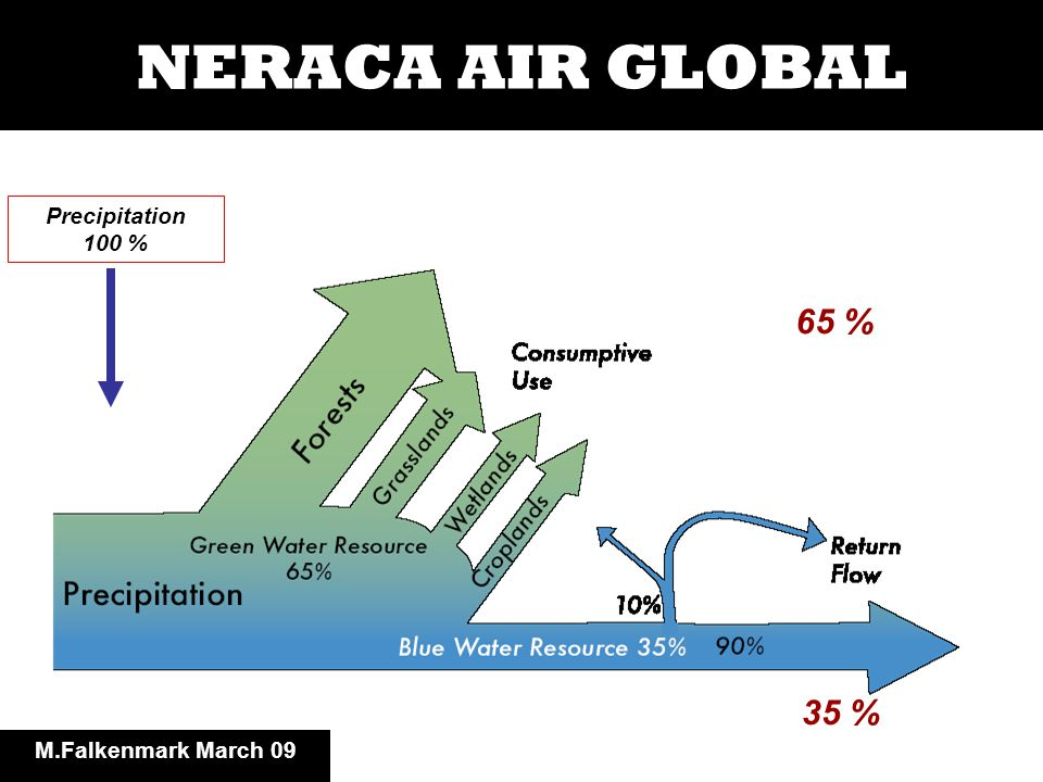 Fungsi-fungsi air habitat carrier biomass production body functions socio- economic production Kesehatan aquatic ecosystems erosion, pollutant transport food, timber, biofuels income raising energy (hydropower, cooling) water functions M.Falkenmark March 09