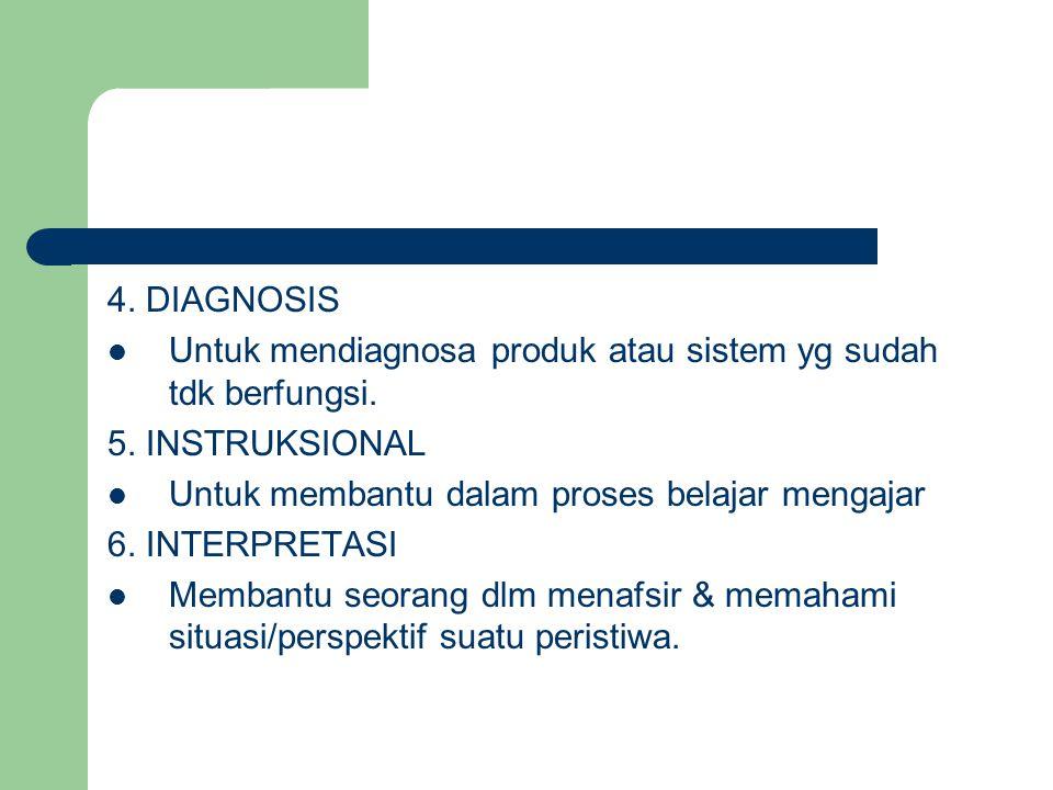 4. DIAGNOSIS Untuk mendiagnosa produk atau sistem yg sudah tdk berfungsi. 5. INSTRUKSIONAL Untuk membantu dalam proses belajar mengajar 6. INTERPRETAS