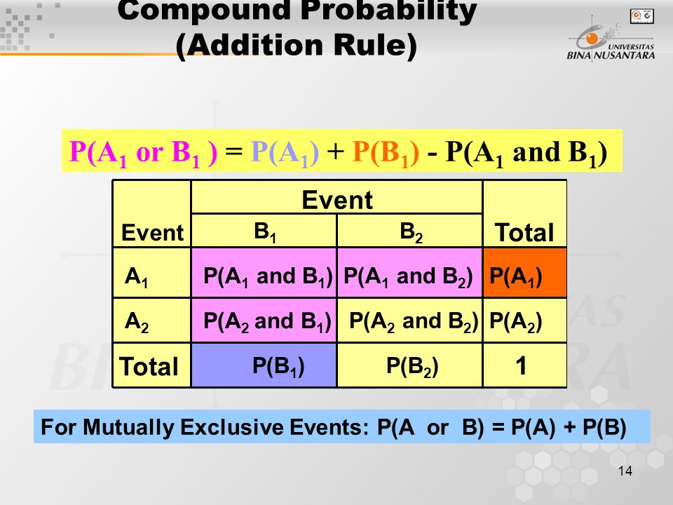 14 P(A 1 ) P(B 2 ) P(A 1 and B 1 ) Compound Probability (Addition Rule) P(A 1 or B 1 ) = P(A 1 ) + P(B 1 ) - P(A 1 and B 1 ) P(A 1 and B 2 ) Total Eve