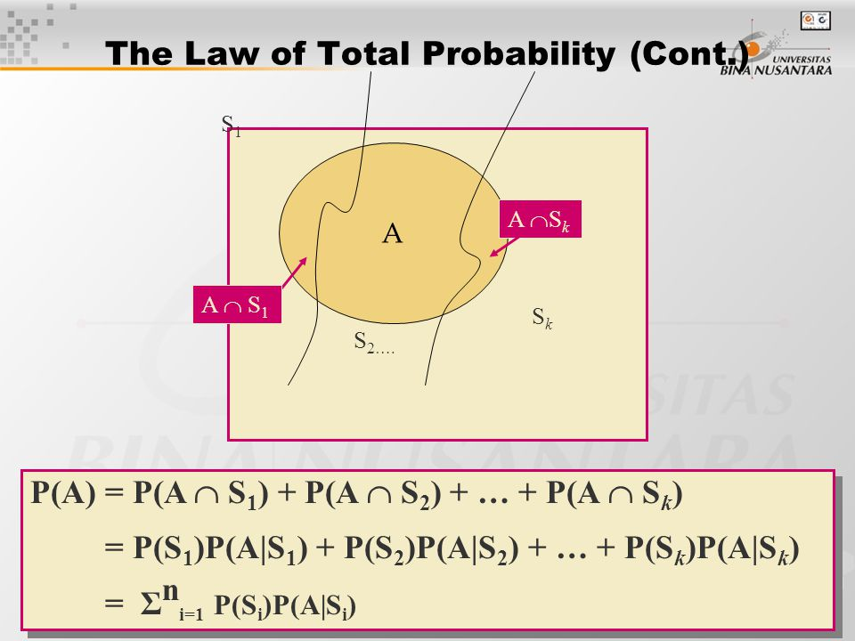 20 The Law of Total Probability (Cont.) A A  S k A  S 1 S 2…. S1S1 SkSk P(A) = P(A  S 1 ) + P(A  S 2 ) + … + P(A  S k ) = P(S 1 )P(A|S 1 ) + P(S