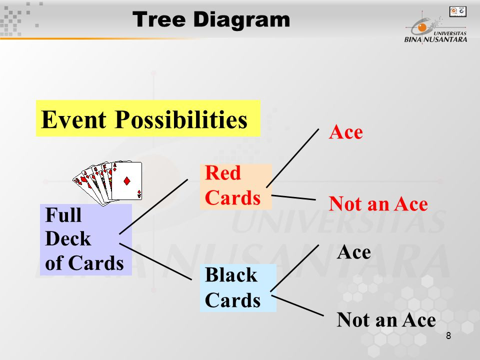 8 Full Deck of Cards Tree Diagram Event Possibilities Red Cards Black Cards Ace Not an Ace Ace Not an Ace
