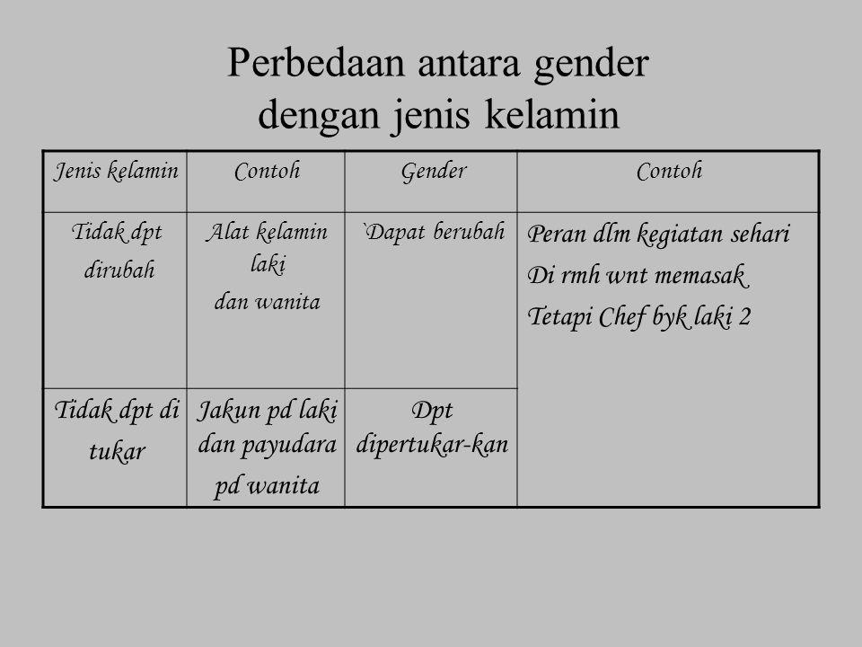 Perbedaan antara gender dengan jenis kelamin Jenis kelaminContohGenderContoh Tidak dpt dirubah Alat kelamin laki dan wanita `Dapat berubah Peran dlm k