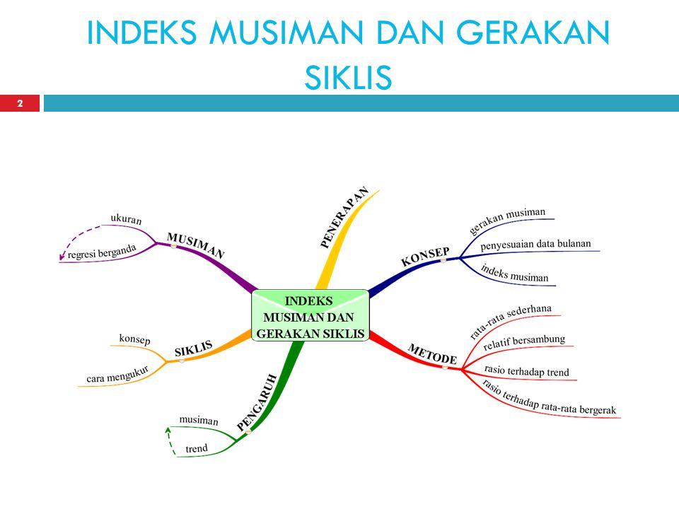 INDEKS MUSIMAN DAN GERAKAN SIKLIS 2
