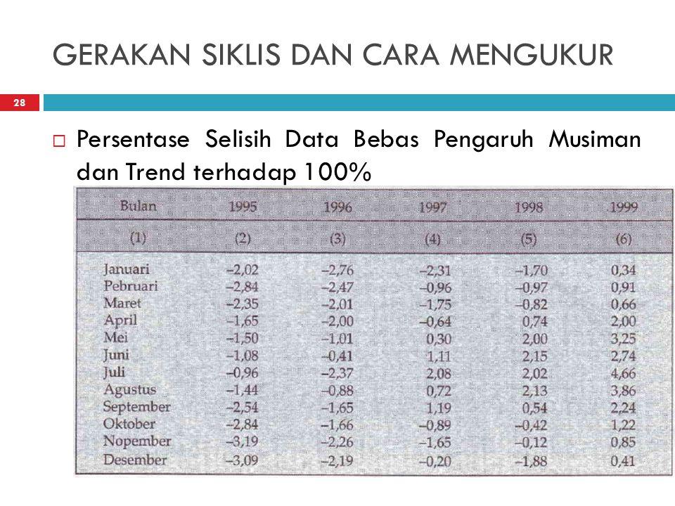 GERAKAN SIKLIS DAN CARA MENGUKUR  Persentase Selisih Data Bebas Pengaruh Musiman dan Trend terhadap 100% 28