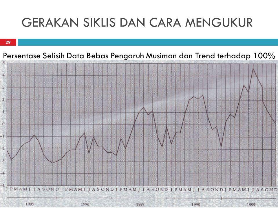 GERAKAN SIKLIS DAN CARA MENGUKUR Persentase Selisih Data Bebas Pengaruh Musiman dan Trend terhadap 100% 29
