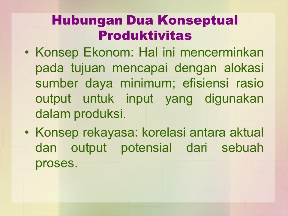 Hubungan Dua Konseptual Produktivitas Konsep Ekonom: Hal ini mencerminkan pada tujuan mencapai dengan alokasi sumber daya minimum; efisiensi rasio out
