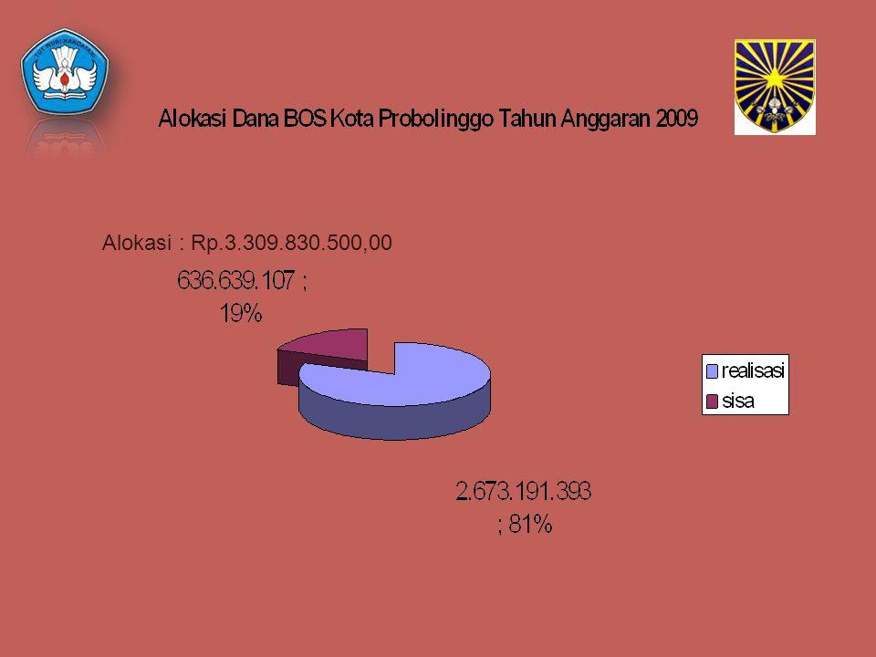Alokasi : Rp.3.309.830.500,00