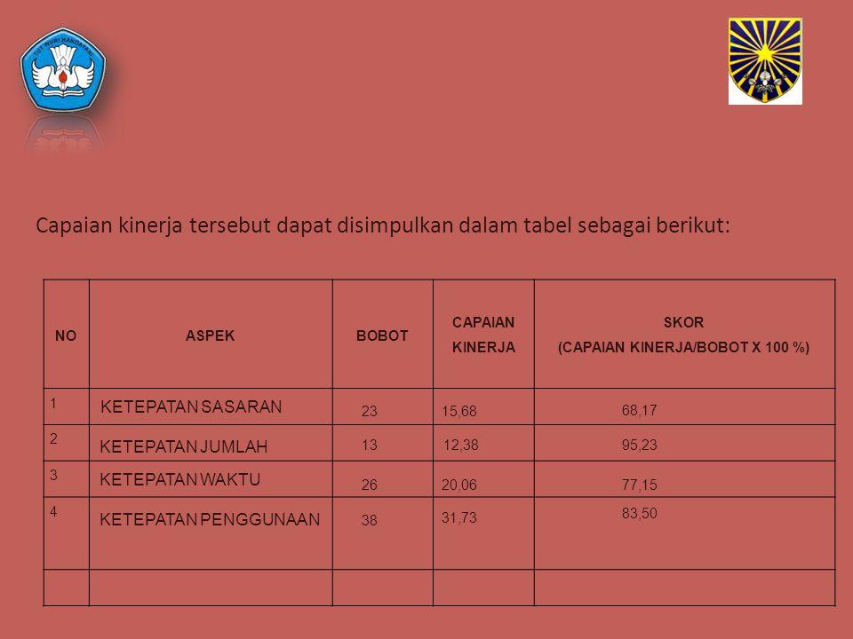 NOASPEKBOBOT CAPAIAN KINERJA SKOR (CAPAIAN KINERJA/BOBOT X 100 %) 1 2 3 4 Capaian kinerja tersebut dapat disimpulkan dalam tabel sebagai berikut: KETE