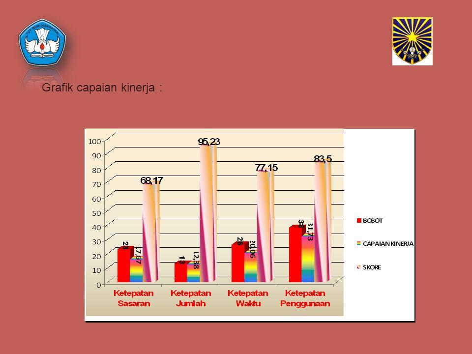 Grafik capaian kinerja :