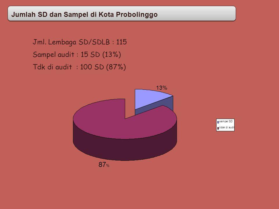 Jumlah SD dan Sampel di Kota Probolinggo Jumlah SD dan Sampel di Kota Probolinggo 13% 87 % sampel SD tidak di audit Jml. Lembaga SD/SDLB : 115 Sampel