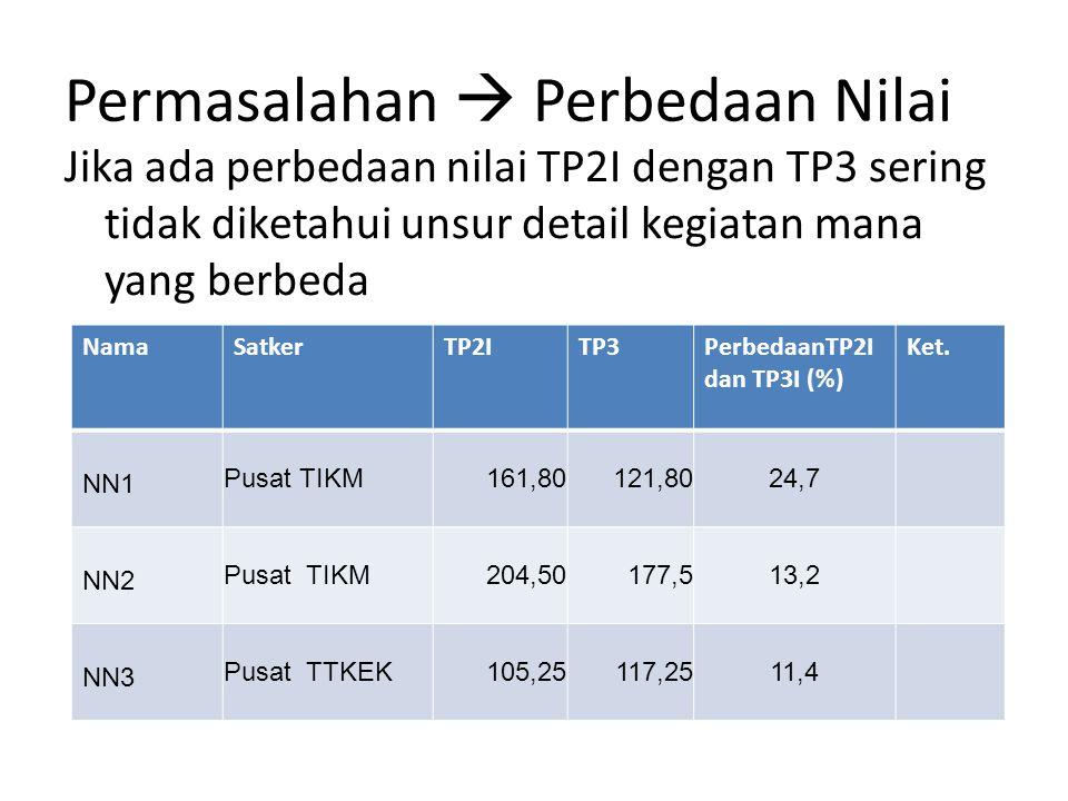Permasalahan  Perbedaan Nilai Jika ada perbedaan nilai TP2I dengan TP3 sering tidak diketahui unsur detail kegiatan mana yang berbeda NamaSatkerTP2ITP3PerbedaanTP2I dan TP3I (%) Ket.