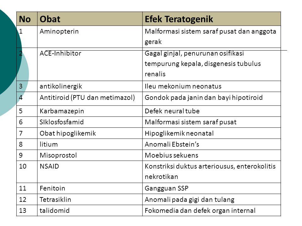 NoObatEfek Teratogenik 1Aminopterin Malformasi sistem saraf pusat dan anggota gerak 2ACE-Inhibitor Gagal ginjal, penurunan osifikasi tempurung kepala, disgenesis tubulus renalis 3antikolinergikIleu mekonium neonatus 4Antitiroid (PTU dan metimazol)Gondok pada janin dan bayi hipotiroid 5KarbamazepinDefek neural tube 6SIklosfosfamidMalformasi sistem saraf pusat 7Obat hipoglikemikHipoglikemik neonatal 8litiumAnomali Ebstein's 9MisoprostolMoebius sekuens 10NSAID Konstriksi duktus arteriousus, enterokolitis nekrotikan 11FenitoinGangguan SSP 12TetrasiklinAnomali pada gigi dan tulang 13talidomidFokomedia dan defek organ internal
