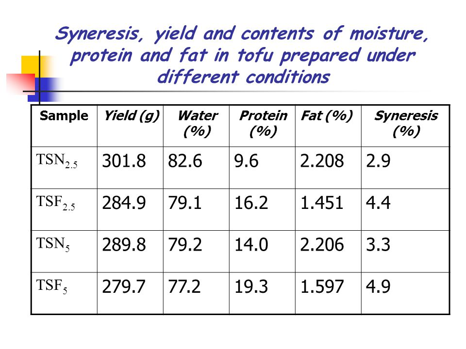 Syneresis, yield and contents of moisture, protein and fat in tofu prepared under different conditions SampleYield (g)Water (%) Protein (%) Fat (%)Syneresis (%) TSN 2.5 301.882.69.62.2082.9 TSF 2.5 284.979.116.21.4514.4 TSN 5 289.879.214.02.2063.3 TSF 5 279.777.219.31.5974.9