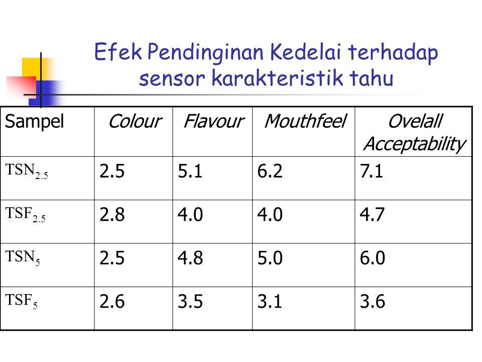 SampleColourFlavourMouthfeelOverall acceptability TSN 2.5 2.55.16.27.1 TSF 2.5 2.84.0 4.7 TSN 5 2.54.85.06.0 TSF 5 2.63.53.13.6 Effect of freezing of soybeans on sensory characteristics of tofu