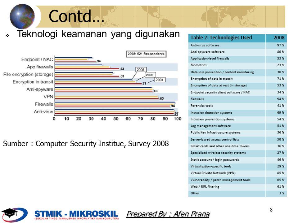 8  Teknologi keamanan yang digunakan Prepared By : Afen Prana Contd… Sumber : Computer Security Institue, Survey 2008