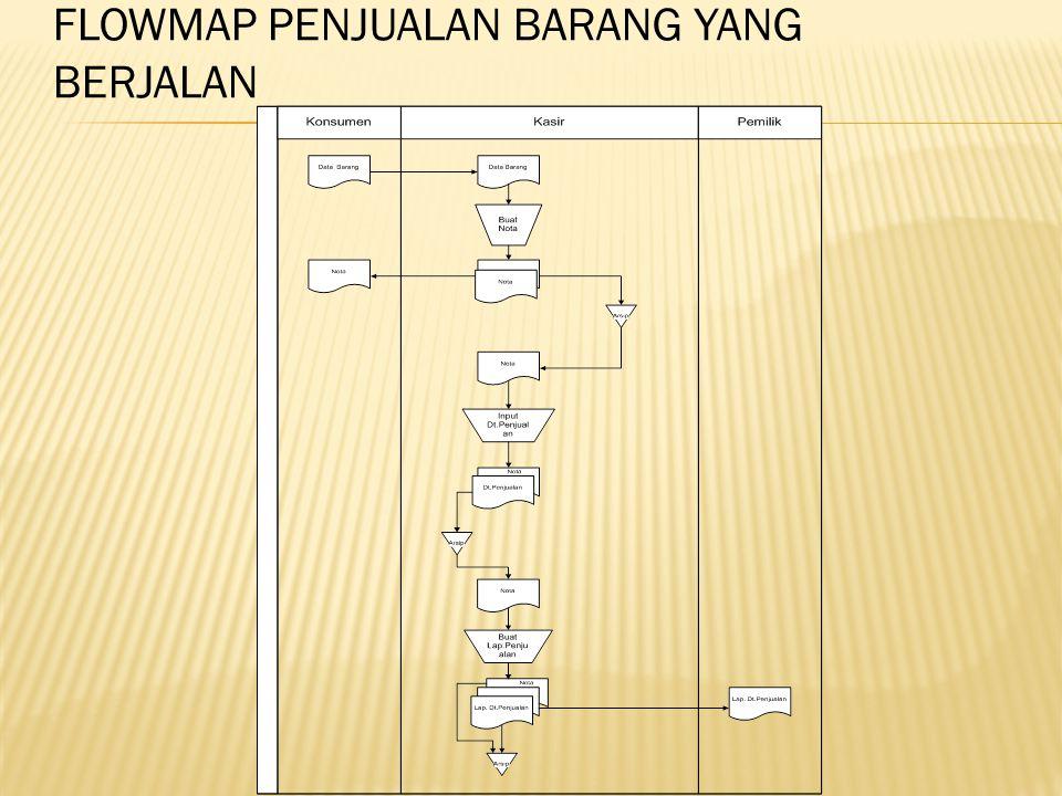 FLOWMAP PENJUALAN BARANG YANG BERJALAN Gambar 4.1 Flowmap Penjualan Barang yang berjalan