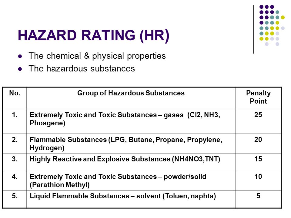 HAZARD RATING (HR ) The chemical & physical properties The hazardous substances No.Group of Hazardous SubstancesPenalty Point 1.Extremely Toxic and Toxic Substances – gases (Cl2, NH3, Phosgene) 25 2.Flammable Substances (LPG, Butane, Propane, Propylene, Hydrogen) 20 3.Highly Reactive and Explosive Substances (NH4NO3,TNT)15 4.Extremely Toxic and Toxic Substances – powder/solid (Parathion Methyl) 10 5.Liquid Flammable Substances – solvent (Toluen, naphta)5