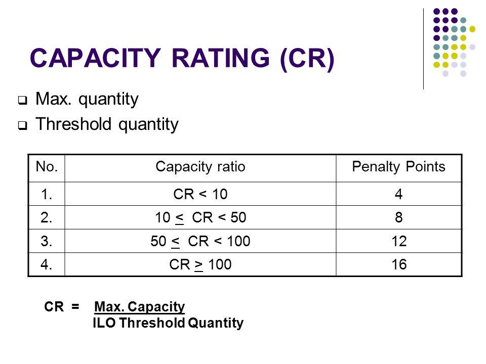 CAPACITY RATING (CR)  Max. quantity  Threshold quantity No.Capacity ratioPenalty Points 1.CR < 104 2.10 < CR < 508 3.50 < CR < 10012 4.CR > 10016 CR