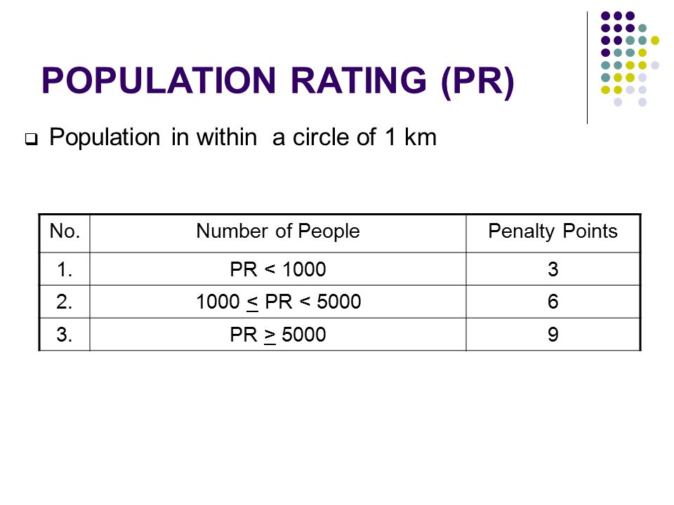 POPULATION RATING (PR)  Population in within a circle of 1 km No.Number of PeoplePenalty Points 1.PR < 10003 2.1000 < PR < 50006 3.PR > 50009