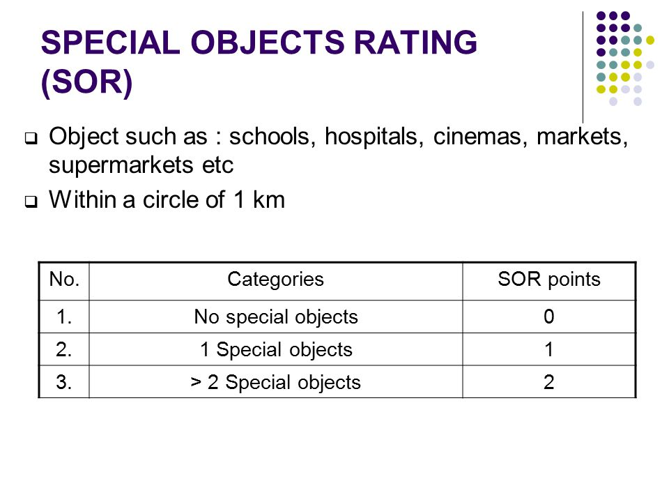 SPECIAL OBJECTS RATING (SOR)  Object such as : schools, hospitals, cinemas, markets, supermarkets etc  Within a circle of 1 km No.CategoriesSOR points 1.No special objects0 2.1 Special objects1 3.> 2 Special objects2