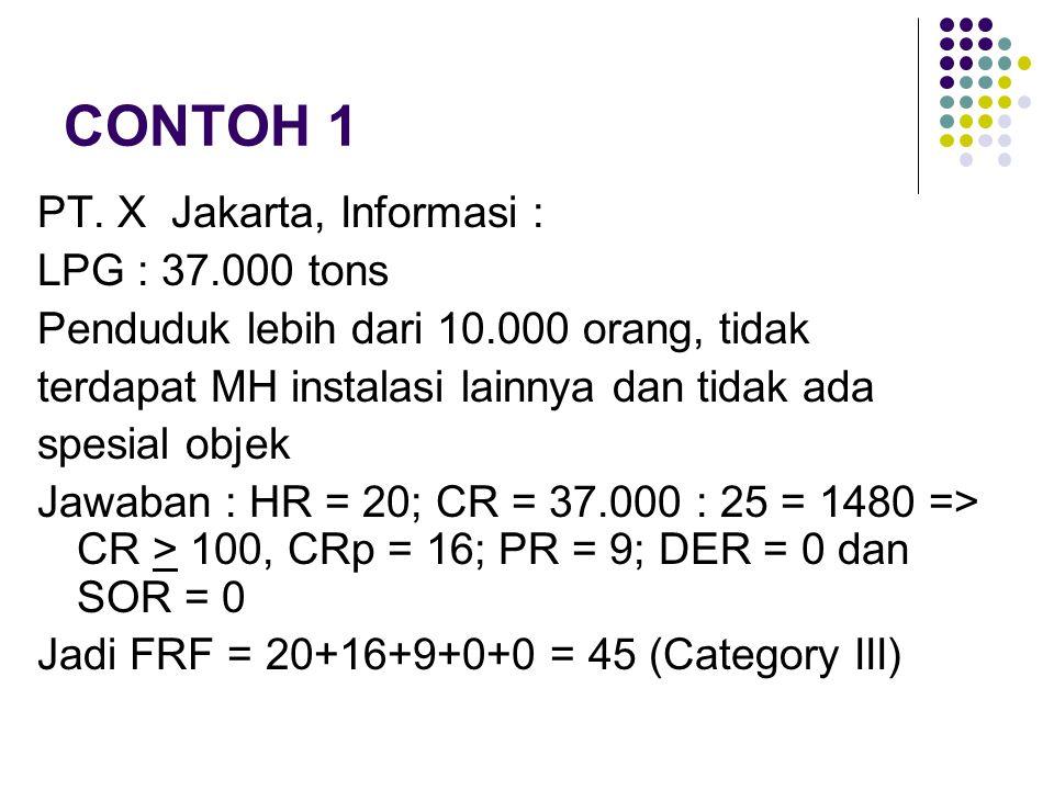 CONTOH 1 PT. X Jakarta, Informasi : LPG : 37.000 tons Penduduk lebih dari 10.000 orang, tidak terdapat MH instalasi lainnya dan tidak ada spesial obje