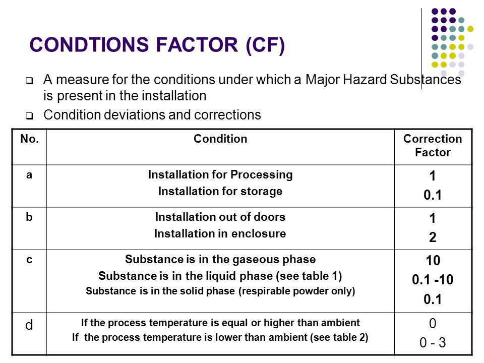 CONDTIONS FACTOR (CF)  A measure for the conditions under which a Major Hazard Substances is present in the installation  Condition deviations and corrections No.ConditionCorrection Factor aInstallation for Processing Installation for storage 1 0.1 bInstallation out of doors Installation in enclosure 1212 cSubstance is in the gaseous phase Substance is in the liquid phase (see table 1) Substance is in the solid phase (respirable powder only) 10 0.1 -10 0.1 d If the process temperature is equal or higher than ambient If the process temperature is lower than ambient (see table 2) 0 0 - 3
