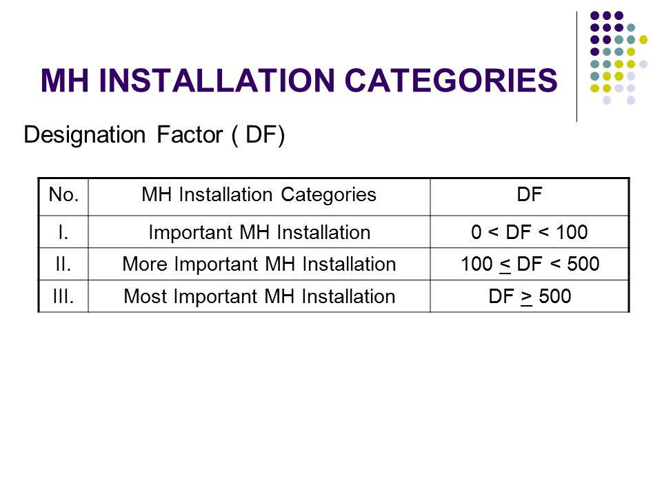MH INSTALLATION CATEGORIES Designation Factor ( DF) No.MH Installation CategoriesDF I.Important MH Installation0 < DF < 100 II.More Important MH Insta