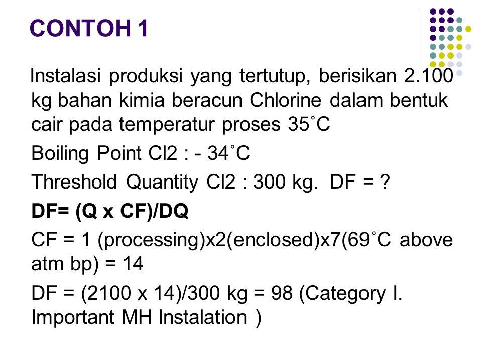 CONTOH 1 Instalasi produksi yang tertutup, berisikan 2.100 kg bahan kimia beracun Chlorine dalam bentuk cair pada temperatur proses 35˚C Boiling Point