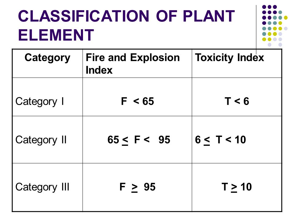 CLASSIFICATION OF PLANT ELEMENT CategoryFire and Explosion Index Toxicity Index Category IF < 65T < 6 Category II 65 < F < 95 6 < T < 10 Category IIIF > 95T > 10