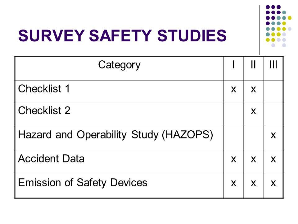 SURVEY SAFETY STUDIES CategoryIIIIII Checklist 1xx Checklist 2x Hazard and Operability Study (HAZOPS)x Accident Dataxxx Emission of Safety Devicesxxx